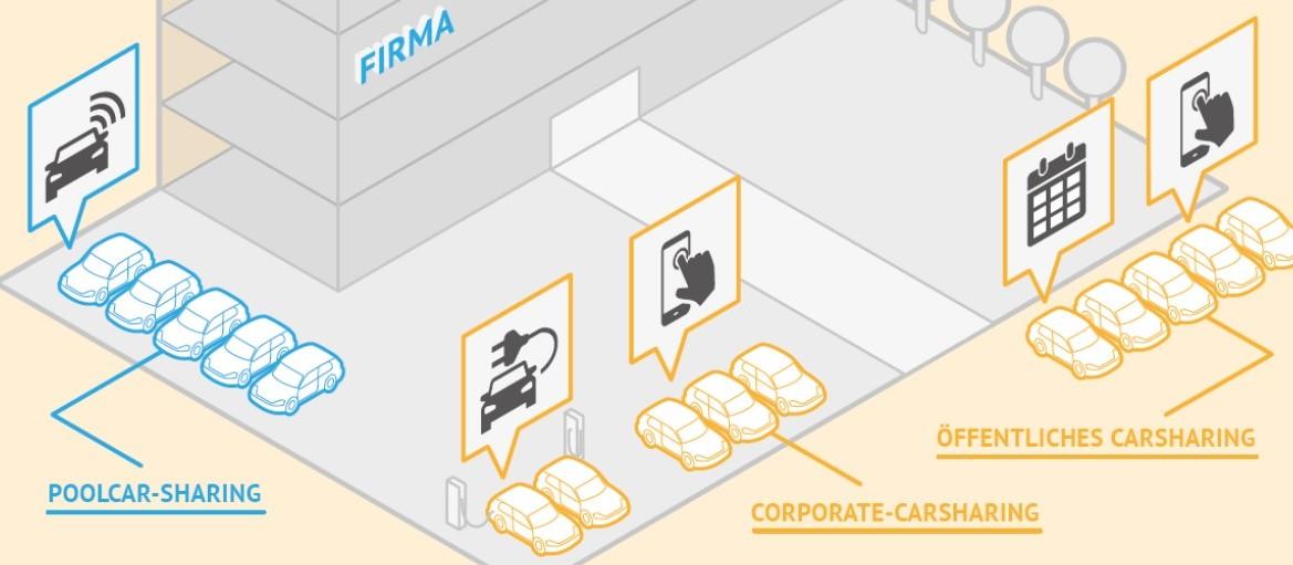 Überblick: Verschiedene CarSharing-Varianten für Unternehmen (Grafik: bcs)