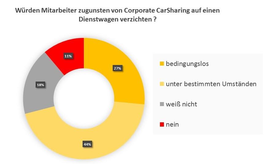 Befragung: Wie viele Mitarbeiter würden ihren Dienstwagen gegen Corporate CarSharing tauschen? (Quelle: Ernst & Young 2016; Grafik: bcs)