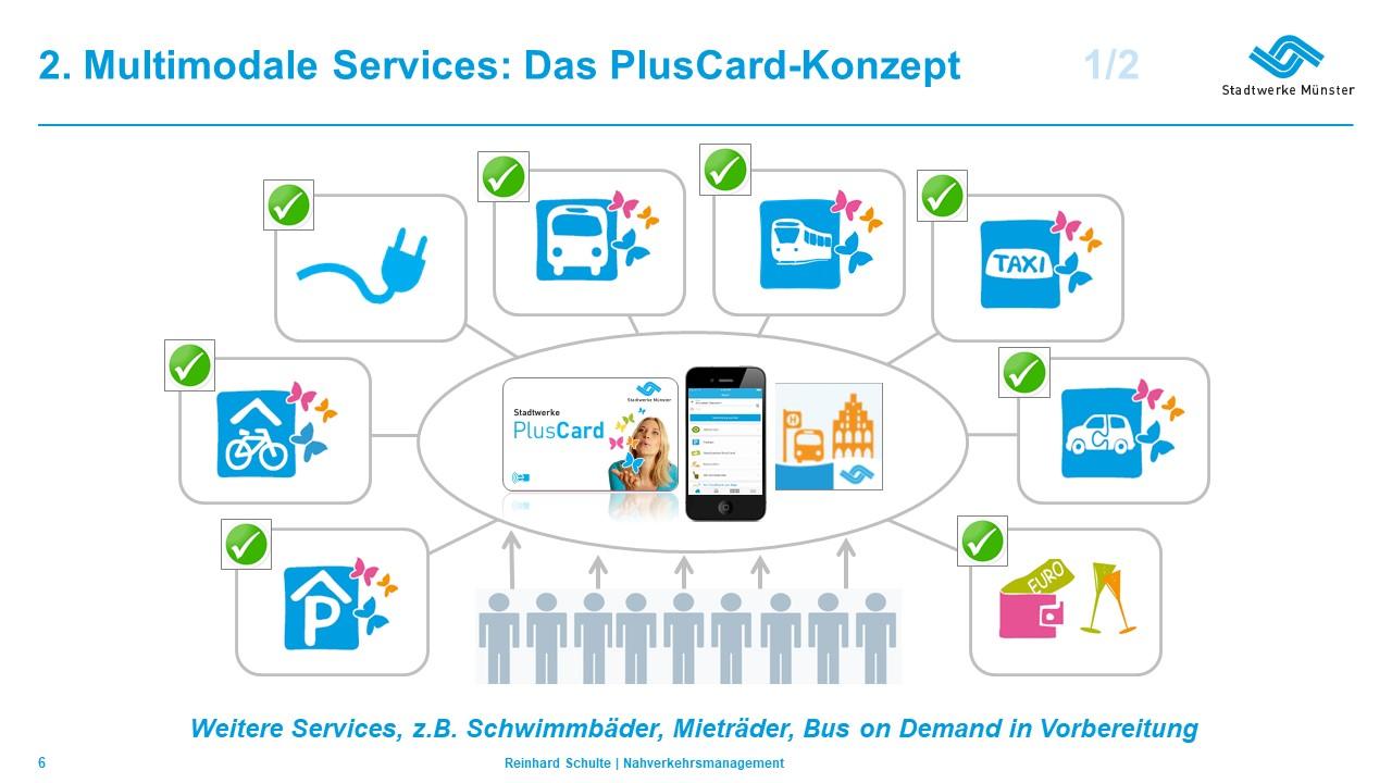 Konzept der PlusCard in Münster (Quelle: Stadtwerke Münster)