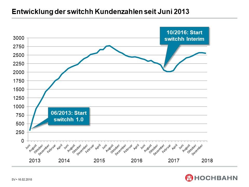 switchh: Entwicklung der Kundenzahlen (Quelle: Hamburger Hochbahn)