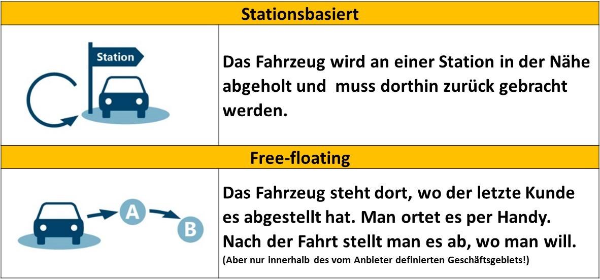 Unterschiede zwischen stationsbasierten und free-floating CarSharing (Grafik: bcs)